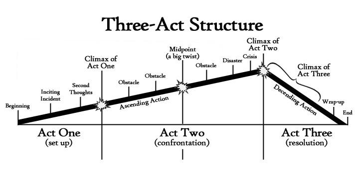 estrutura-em-tres-atos