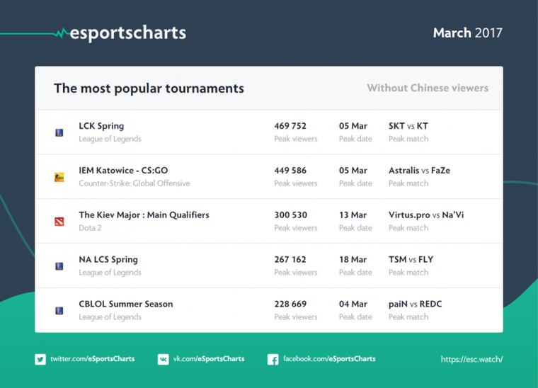 esports-charts-marco-2017