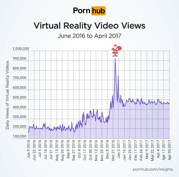 pornhub-insights-virtual-reality-growth