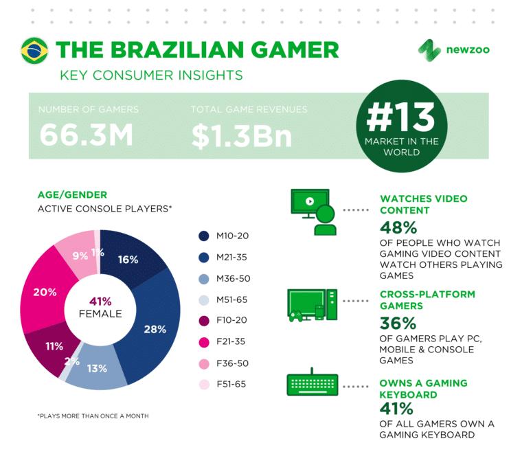 Brazilian_Gamer_2017_Newzoo