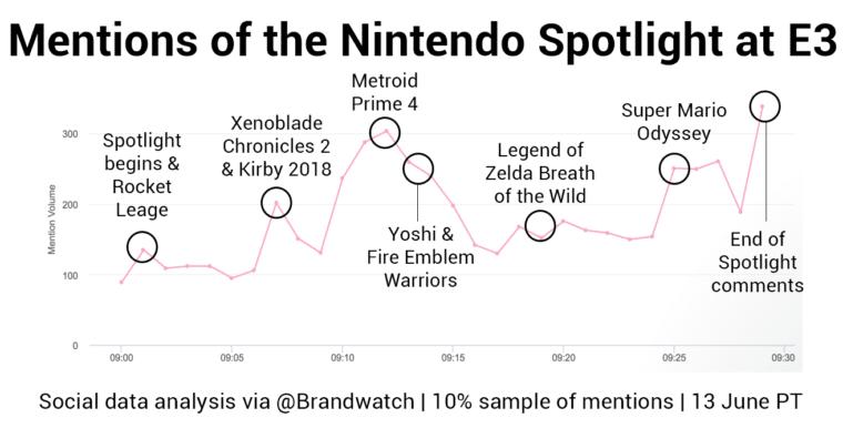 Nintendo-highlights