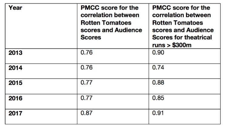 Gráfico mostra a correlação entre a avaliação do público e da crítica no geral e em grandes produções