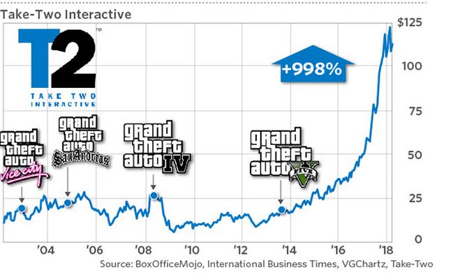 Segundo analista, GTA V é produto de mídia mais lucrativo da História