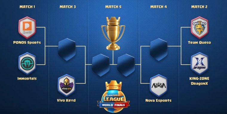 Chaves da final da Clash Royale League