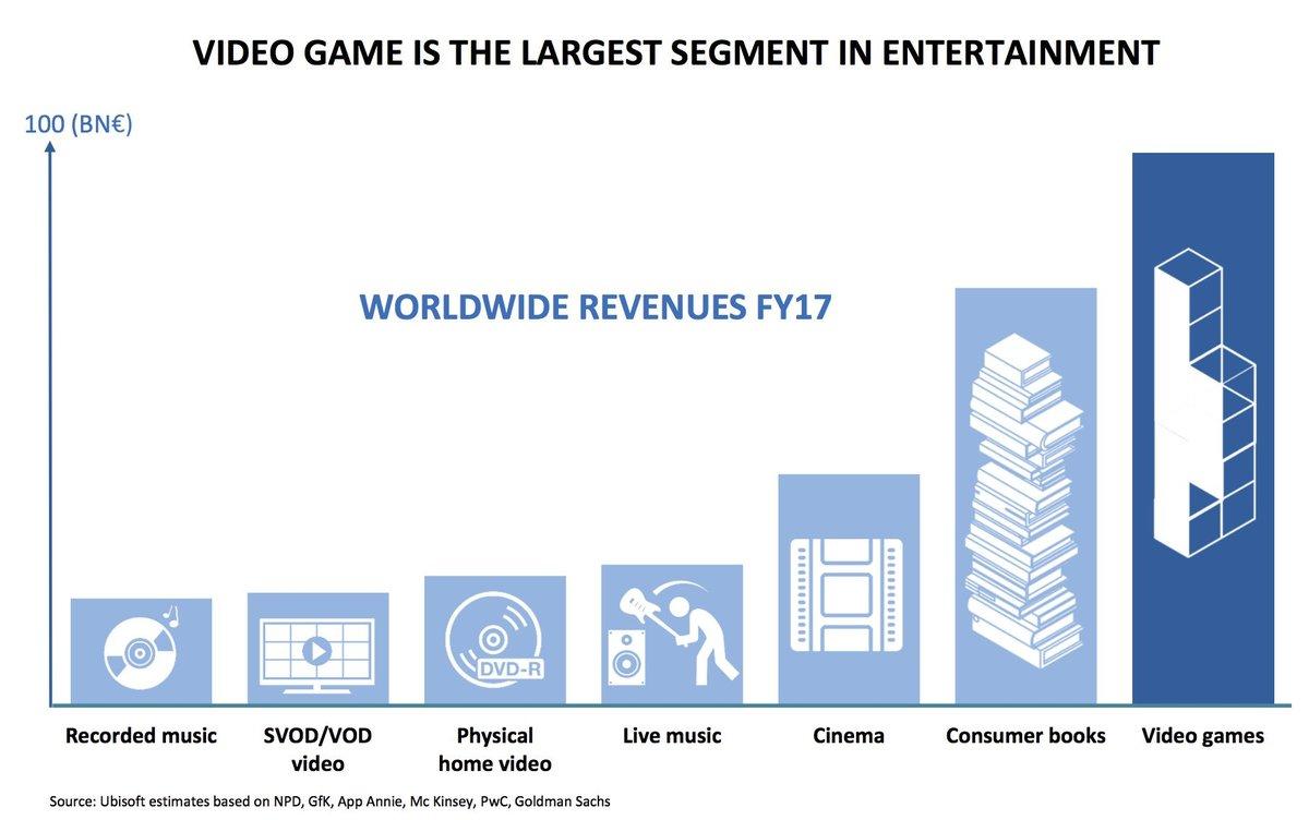 Gráfico baseado em múltiplas pesquisas e divulgado pela Ubisoft