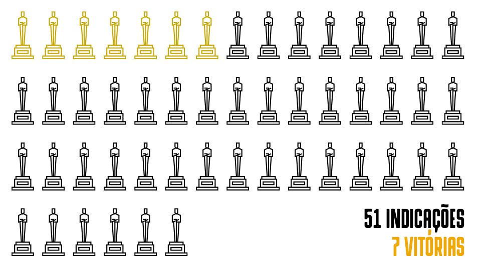 Gráfico representativo das vitórias que filmes de heróis tiveram no Oscar