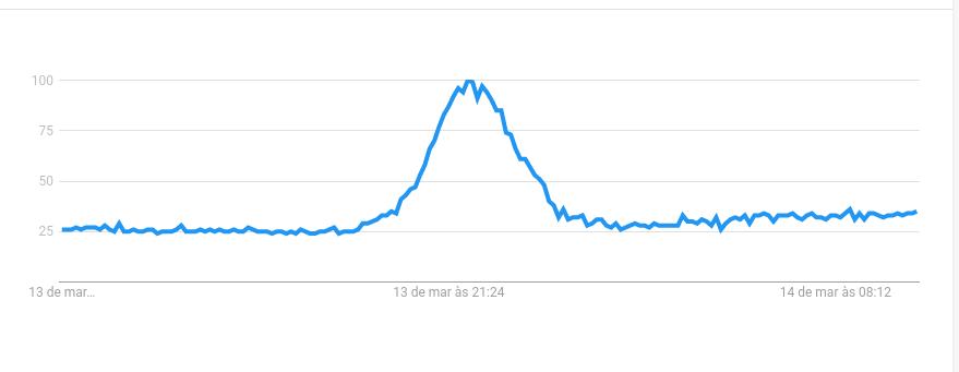 """Gráfico do Google Trends mostra o aumento do número de pesquisas pelo termo """"Telegram"""""""
